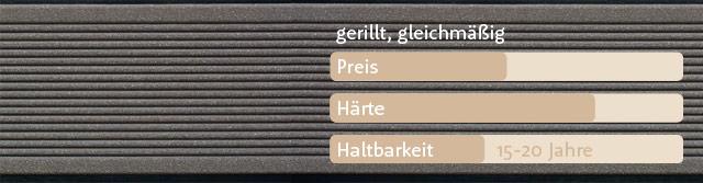 Vergleich Preis Und Haltbarkeit Von Terrassenholz