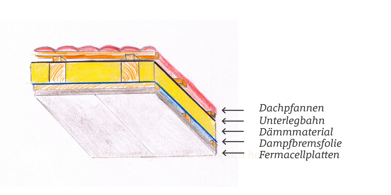Beliebt Dachdämmung mit Dämmmaterial, Dampfbremsfolie und Fermacellplatten AH36