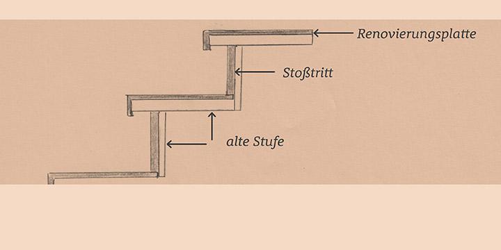 Skizze Treppenrenovierung